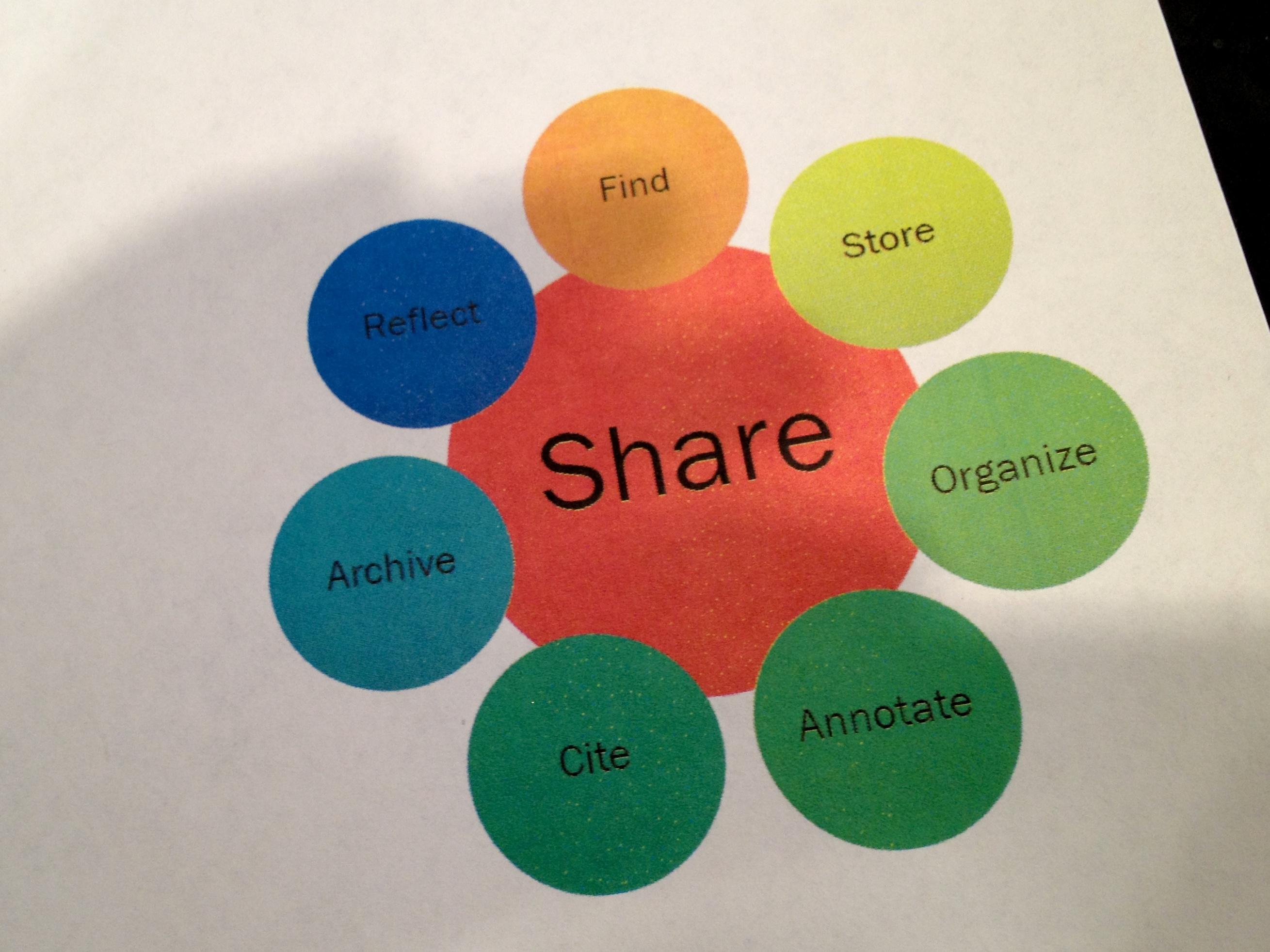 Gambar warna lingkaran merek produk ilustrasi desain diagram warna lingkaran merek produk ilustrasi desain diagram organ tltsym12 desain grafis ccuart Images